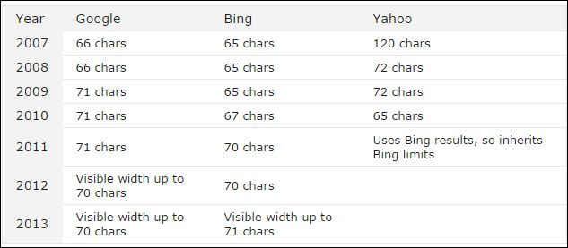 Page-Title-Length-for-Search-Engines - seo tips and tricks