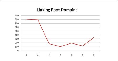 linking root domains